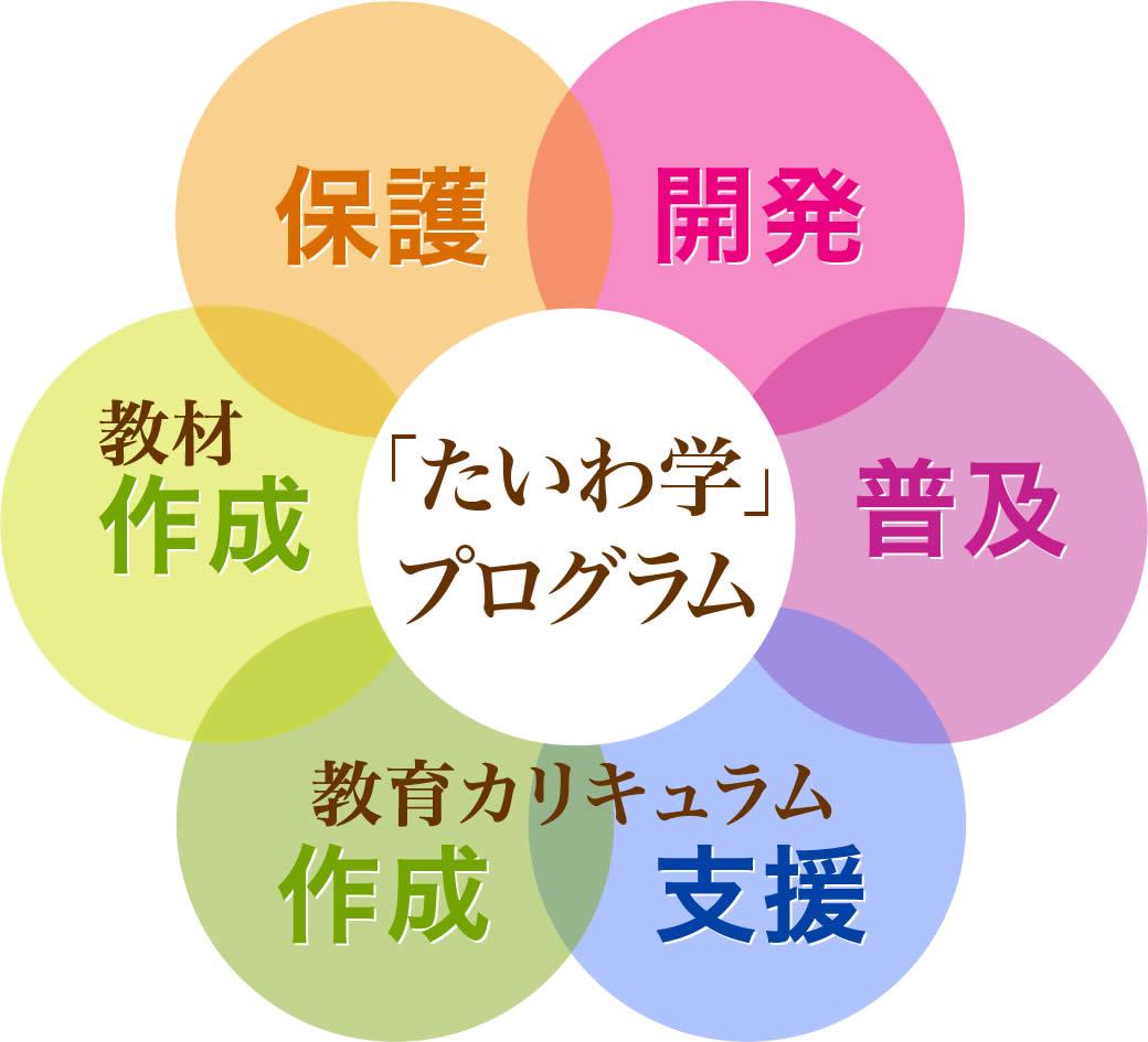 「たいわ学®」プログラム